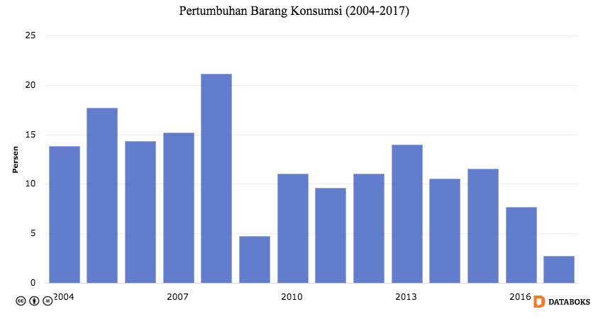 Data Source: katadata.co.id